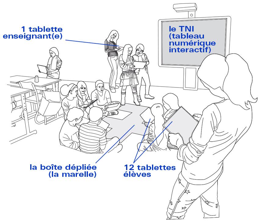 La boîte couleur - schéma de principe TNI / tablettes / marelle